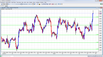 EUR USD Breaking Higher February 7 2012
