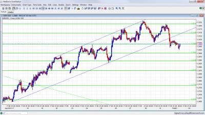 EUR/USD Chart February 1 2012