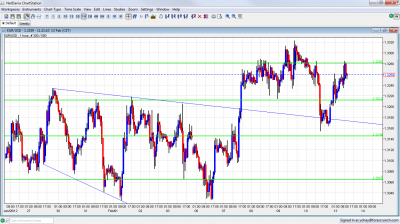 EUR/USD Chart February 13 2012