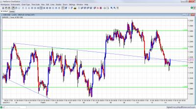 EUR/USD Chart February 14 2012