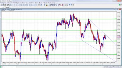 EUR/USD Chart February 15 2012