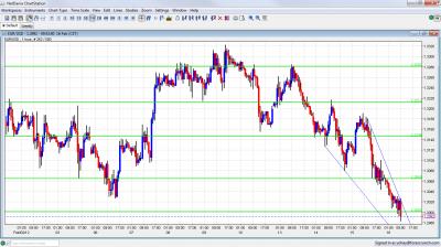 EUR/USD Chart February 16 2012