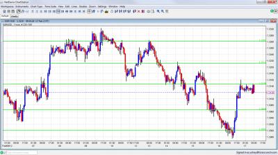 EUR/USD Chart February 17 2012