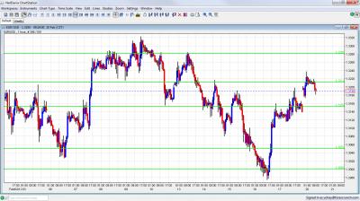 EUR/USD Chart February 20 2012