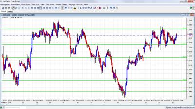 EUR/USD Chart February 22 2012
