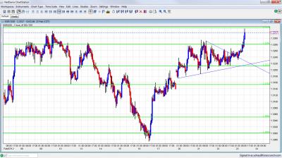 EUR/USD Chart February 23 2012
