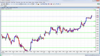 EUR/USD Chart February 24 2012