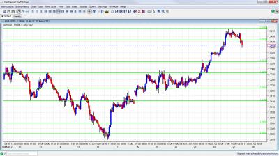 EUR/USD Chart February 27 2012
