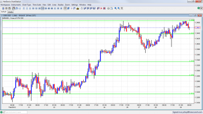 EUR/USD Chart February 29 2012