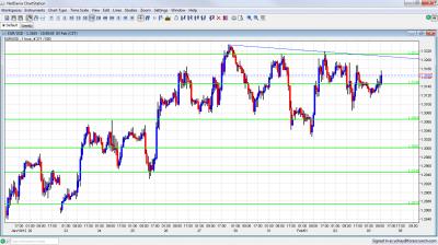 EUR/USD Chart February 3 2012
