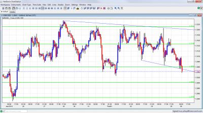 EUR/USD Chart Forecast February 6 2012