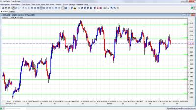 EUR/USD Chart Forecast February 7 2012
