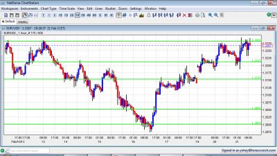 EUR/USD Chart February 21 2012