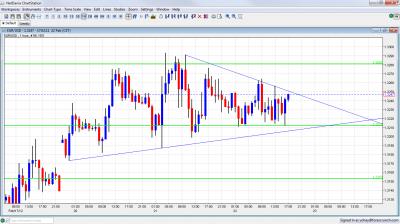 EUR USD Narrowing Channel February 22 2012