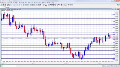EUR/USD Chart  February 13 17 2012