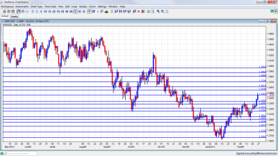 EUR/USD Chart February 27 March 2 2012