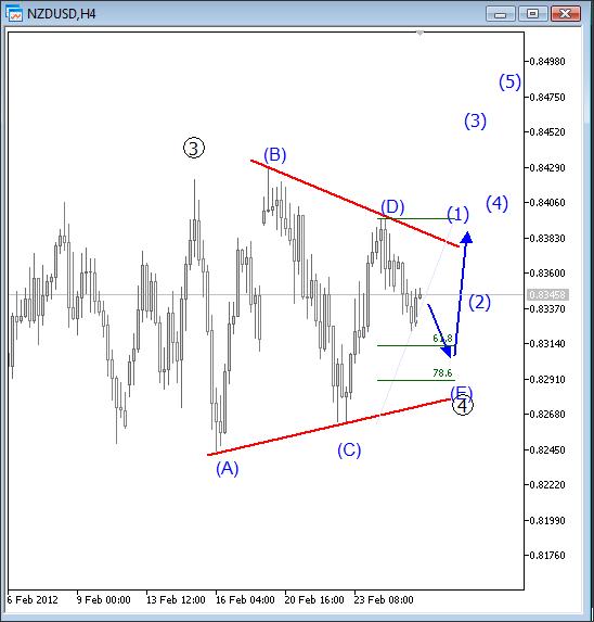 NZD/USD Elliott Wave Analysis February 27 2012