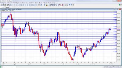 NZD/USD Chart February 6 10 2012