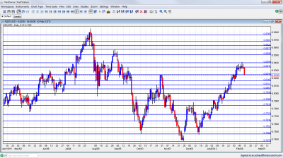 NZD/USD Chart February 13 17 2012