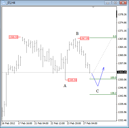 S&P Elliott Wave Analysis February 27 2012