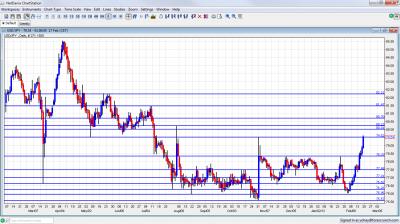 USD/JPY Chart February 20 24 2012