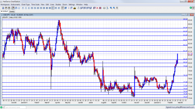 USD/JPY Chart February 27 March 2 2012