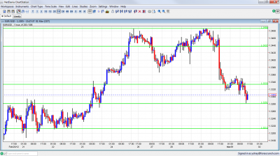 EUR/USD Down to Support Greek Indecision March 1 2012