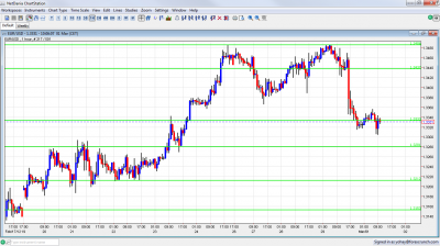 EUR/USD Chart March 1 2012