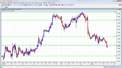EUR/USD Chart March 2 2012