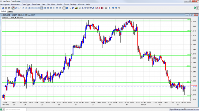 EUR/USD Chart March 5 2012