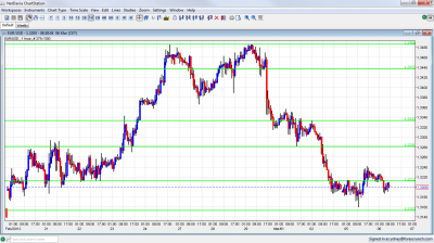 EUR/USD Chart March 6 2012