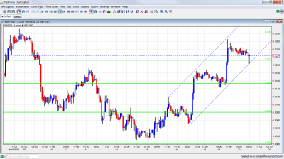 EUR/USD Chart March 20 2012