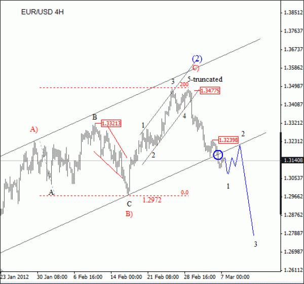 EUR/USD Elliott Wave Analysis March 7 2012