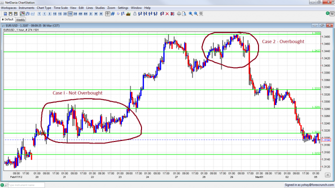 Overbought or Not EUR/USD