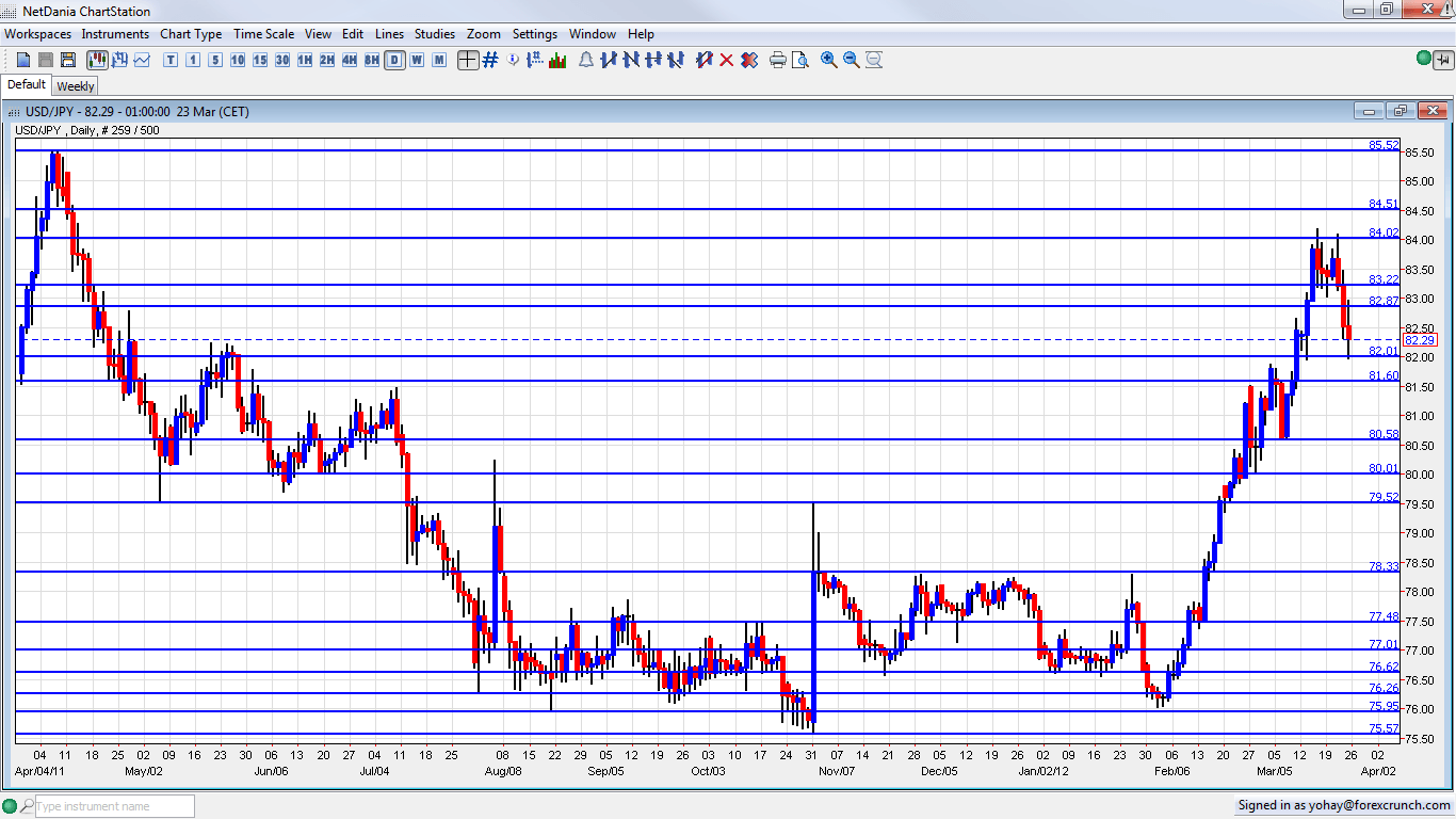 USD/JPY flat-lined above mid-113.00s, eyes US retail sales data for some impetus