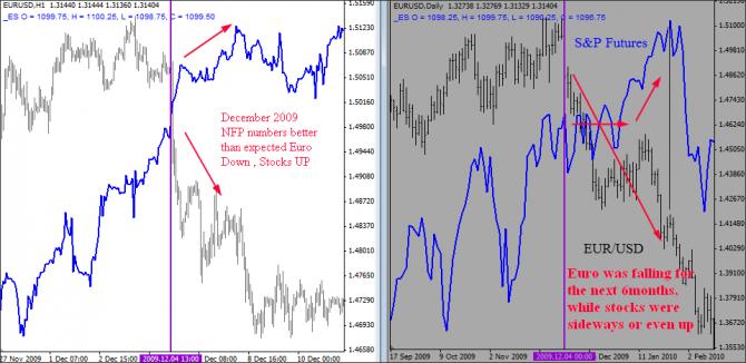 EUR/USD vs SP Dec 2009