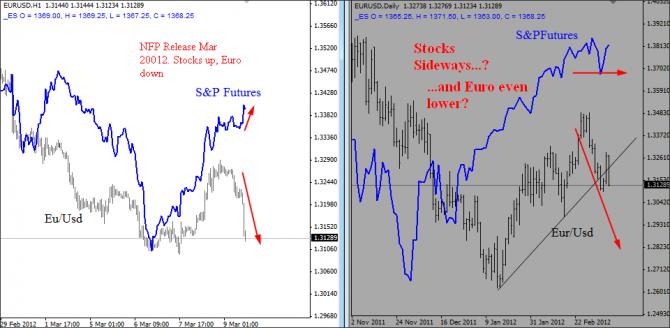 EUR/USD vs S&P 2012