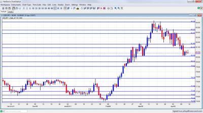 USD/JPY Chart April 16 20 2012