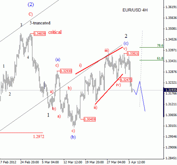 EUR USD Elliott Wave Analysis April 4 2012