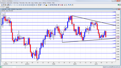 EUR/USD Chart April 16 20 2012