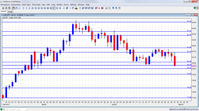 USD/JPY Chart April 30 May 4 2012