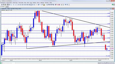 EUR USD Breaking Below Uptrend Support