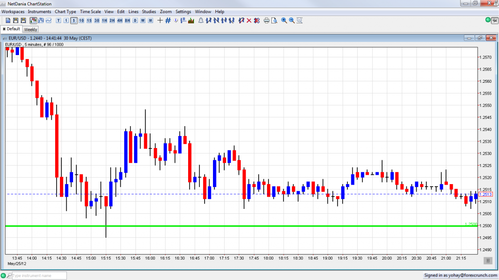 EUR USD Fakeout May 25 2012