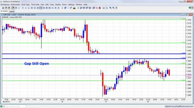 EUR/USD Weekend Gap May 7