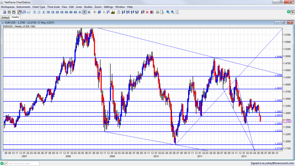 EUR USD Weekly Chart May 17 2012 for the Grexit