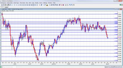 NZD/USD Chart May 7 11 2012