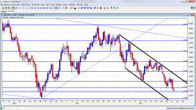 EUR USD Close to Critical Support Weekly Chart July 12 2012