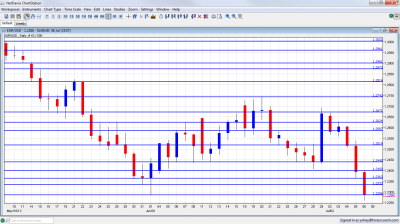 EUR/USD Forex Chart July 9 13 2012