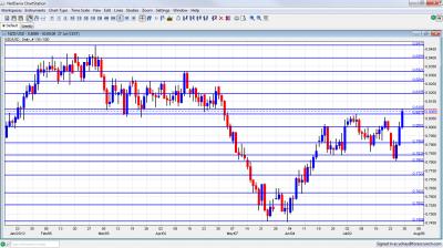 NZD/USD Forex Graph July 30 August 3 2012