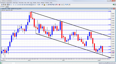USD/CAD forex chart  August 6 10 2012